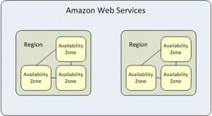region availabilityzone